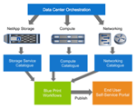 Enabling the path to private cloud: Self-Service