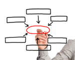 Lerende het Business Process Management (BPM) implementeren