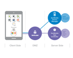 Deliver Enterprise Mobility with Citrix XenMobile and Citrix NetScaler