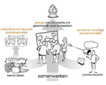 Slim samenwerken: What's in it for me?